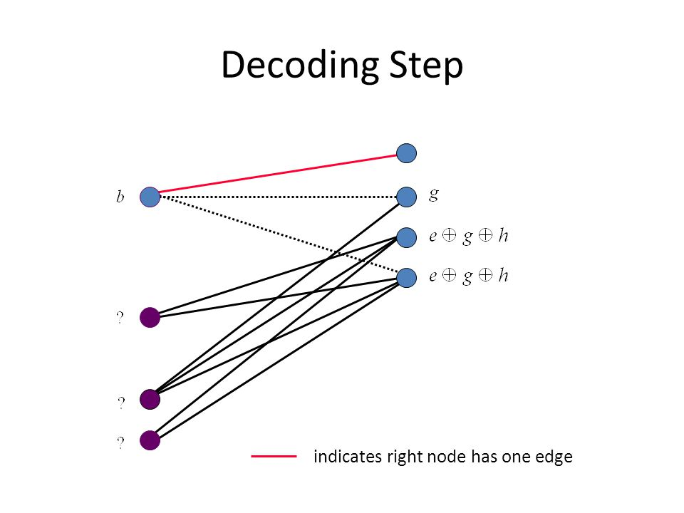 Decoding Step indicates right node has one edge