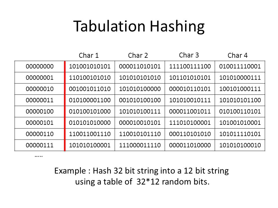Tabulation Hashing Example : Hash 32 bit string into a 12 bit string
