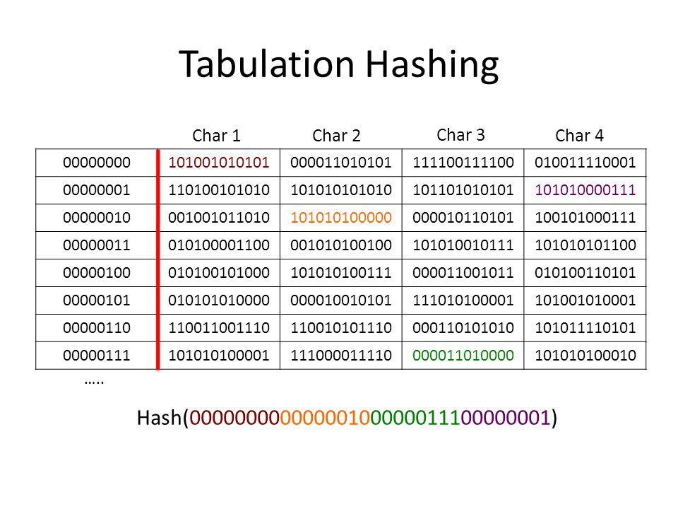 Tabulation Hashing Hash(00000000000000100000011100000001) Char 1