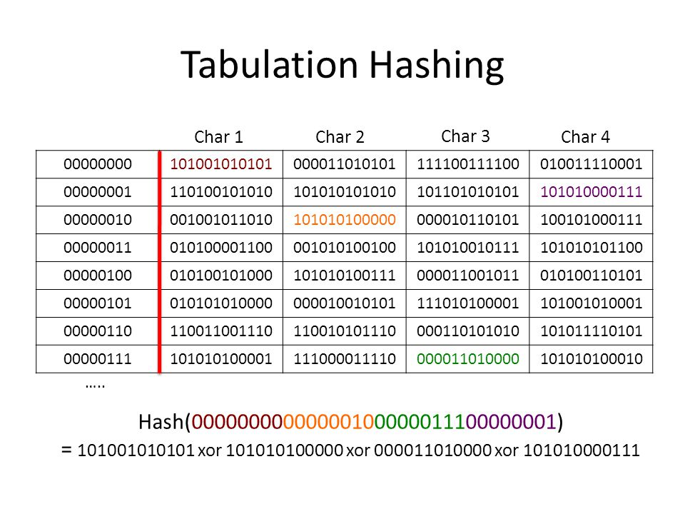 Tabulation Hashing Hash(00000000000000100000011100000001)
