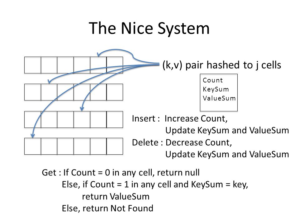 The Nice System (k,v) pair hashed to j cells Insert : Increase Count,