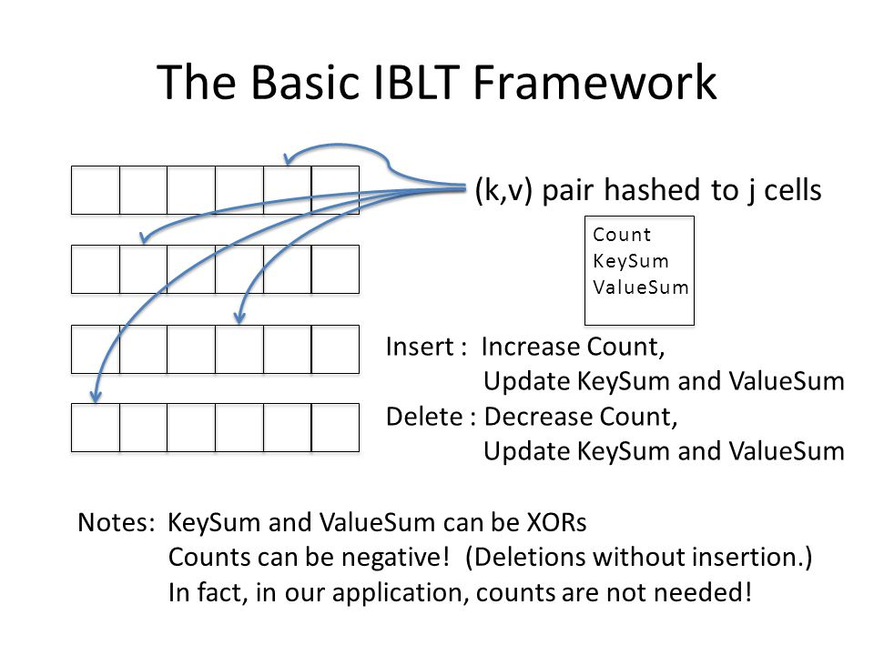 The Basic IBLT Framework