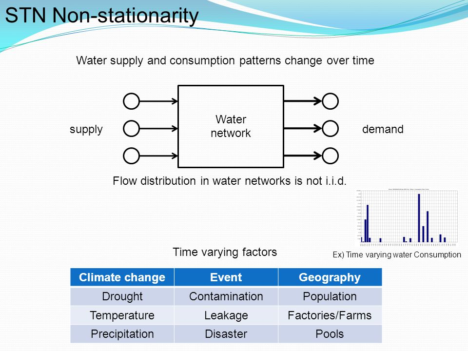 STN Non-stationarity Water supply and consumption patterns change over time. Water. network. supply.