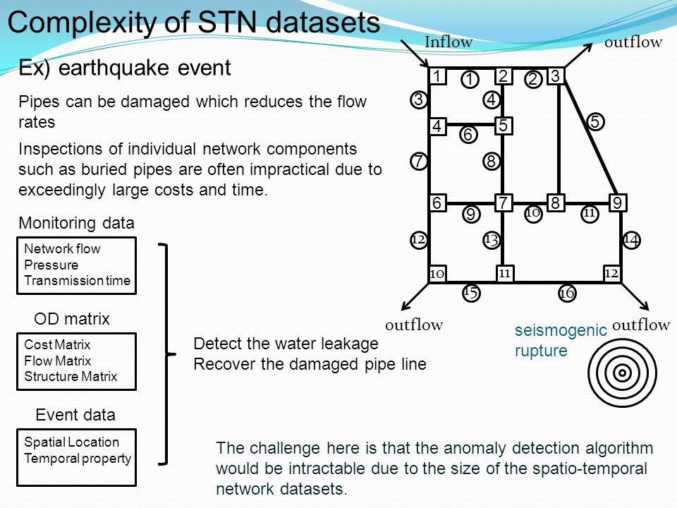 Complexity of STN datasets