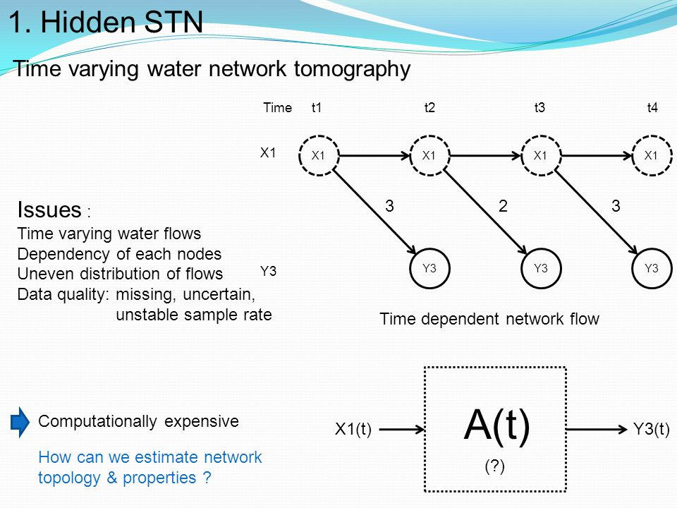A(t) 1. Hidden STN Time varying water network tomography Issues :