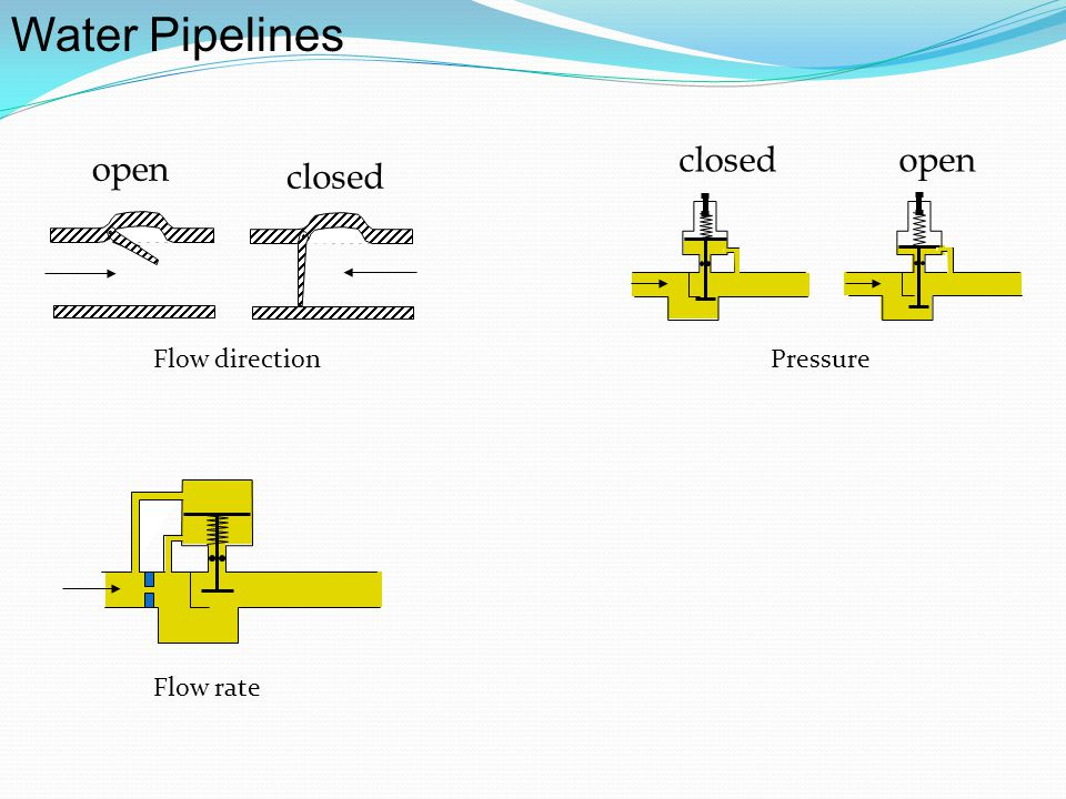 Water Pipelines closed open open closed Flow direction Pressure
