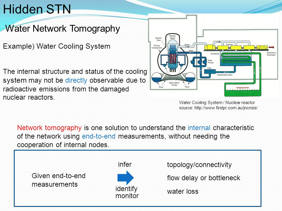 Hidden STN Water Network Tomography Example) Water Cooling System