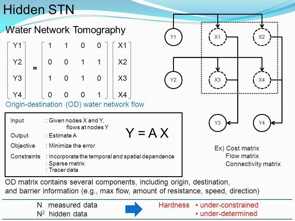 Hidden STN Y = A X Water Network Tomography Y1 Y2 Y3 Y4 1 1 1 1 X1 X2