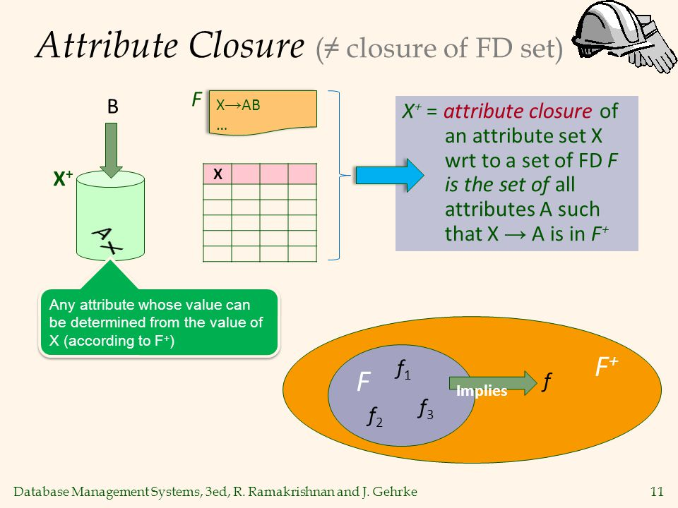 Attribute Closure (≠ closure of FD set)