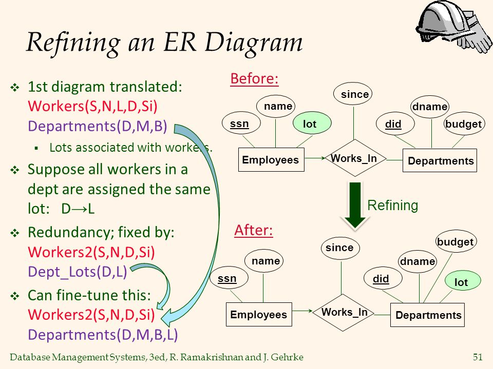 Refining an ER Diagram Before: