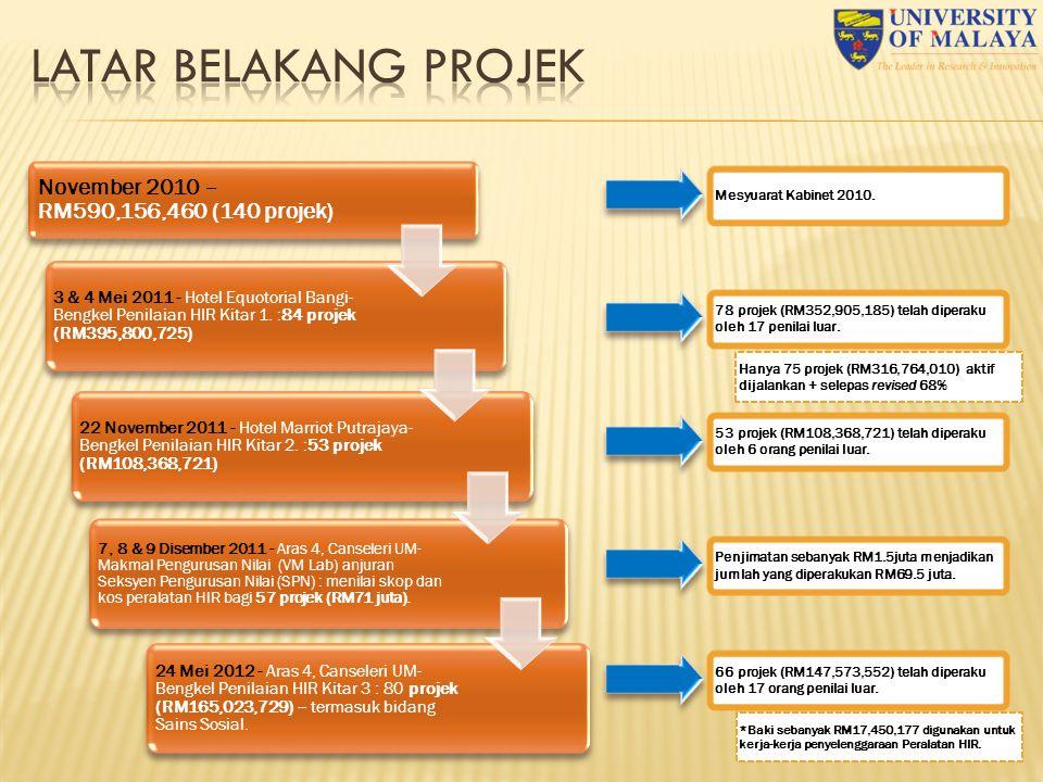 LATAR BELAKANG PROJEK November 2010 – RM590,156,460 (140 projek)