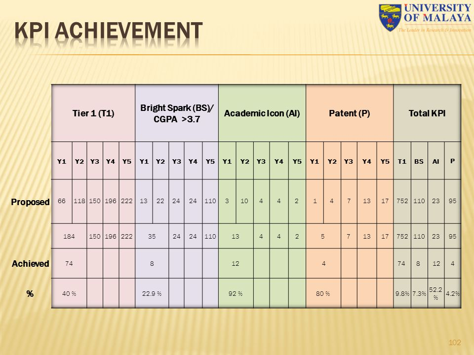 KPI ACHIEVEMENT Tier 1 (T1) Bright Spark (BS)/ CGPA >3.7