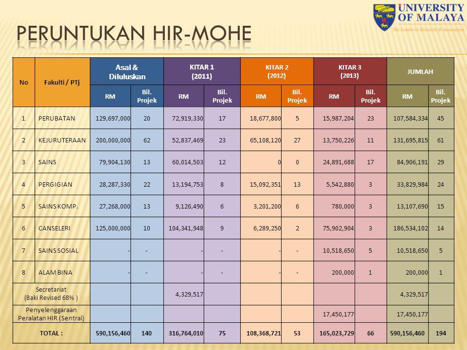 PERUNTUKAN HIR-MOHE Asal & Diluluskan KITAR 1 (2011) No Fakulti / PTj