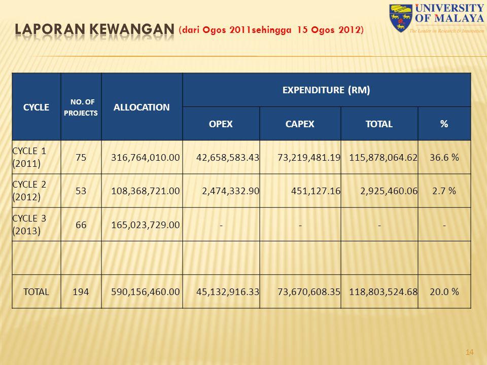 laporan kewangan (dari Ogos 2011sehingga 15 Ogos 2012) CYCLE