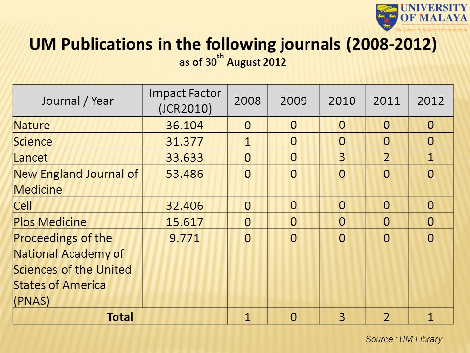 UM Publications in the following journals (2008-2012)