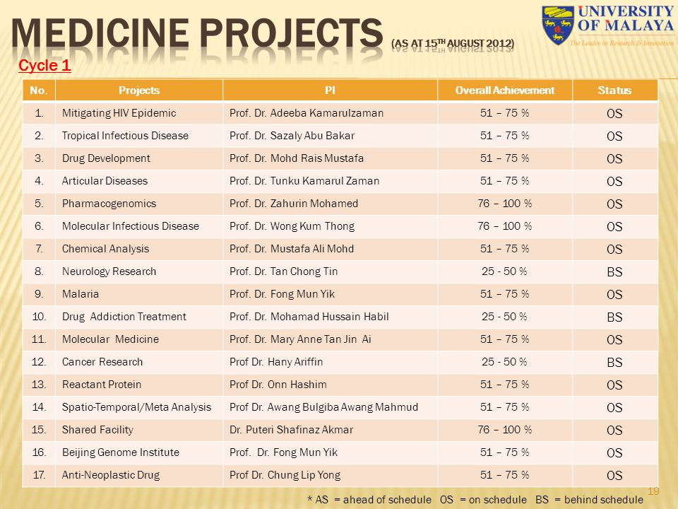 MEDICINE PROJECTS (as at 15th August 2012)