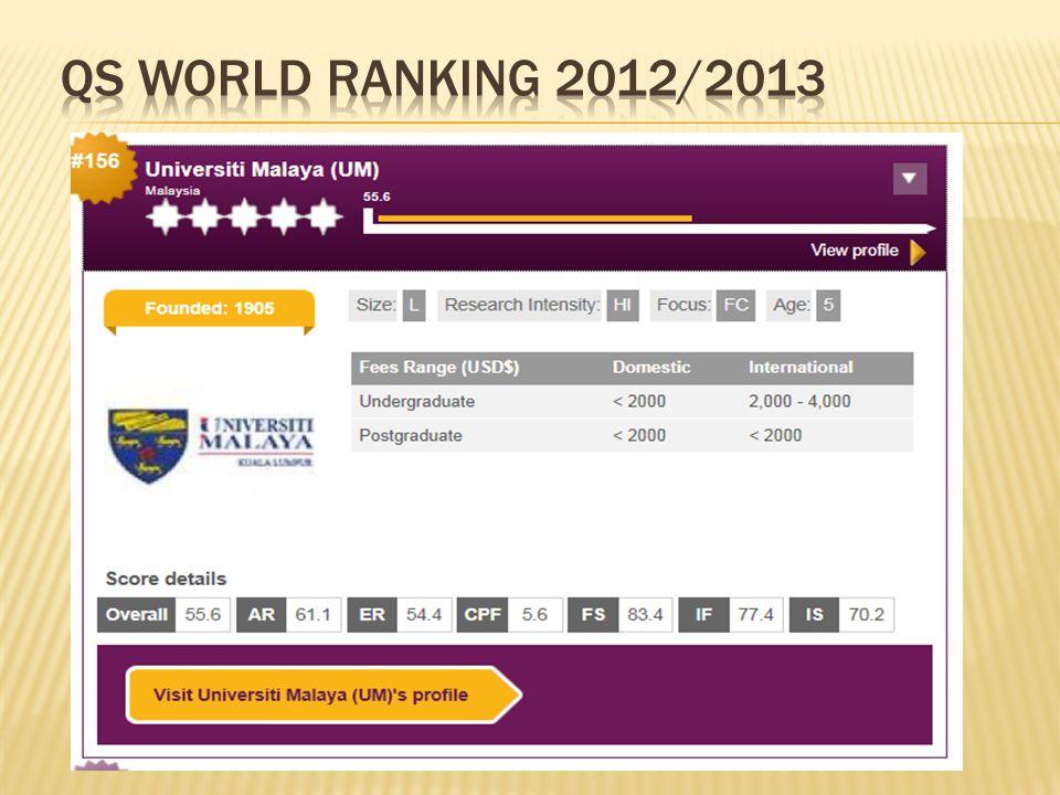 QS WORLD RANKING 2012/2013