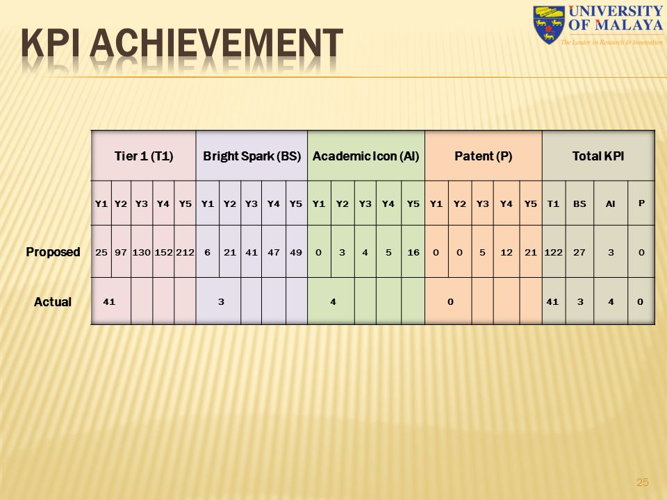KPI ACHIEVEMENT Tier 1 (T1) Bright Spark (BS) Academic Icon (AI)