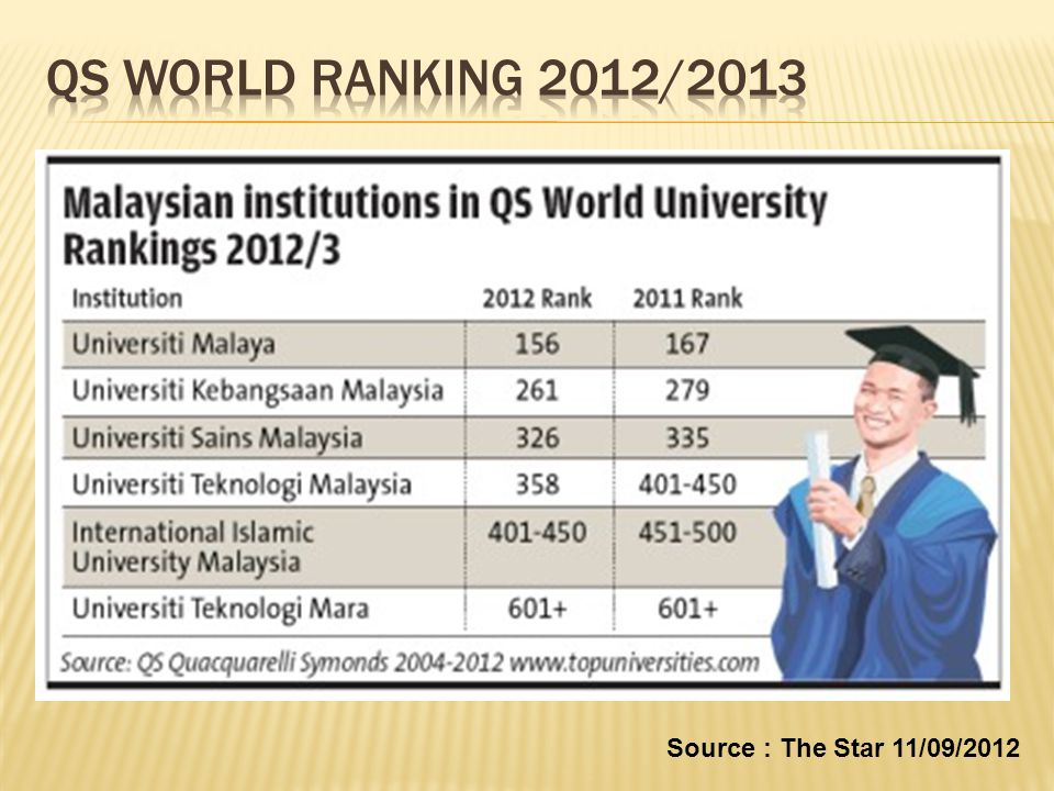 QS WORLD RANKING 2012/2013 Source : The Star 11/09/2012