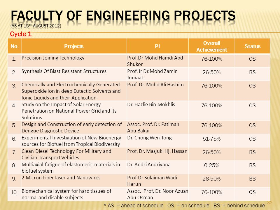 FACULTY OF ENGINEERING PROJECTS (as at 15th August 2012)