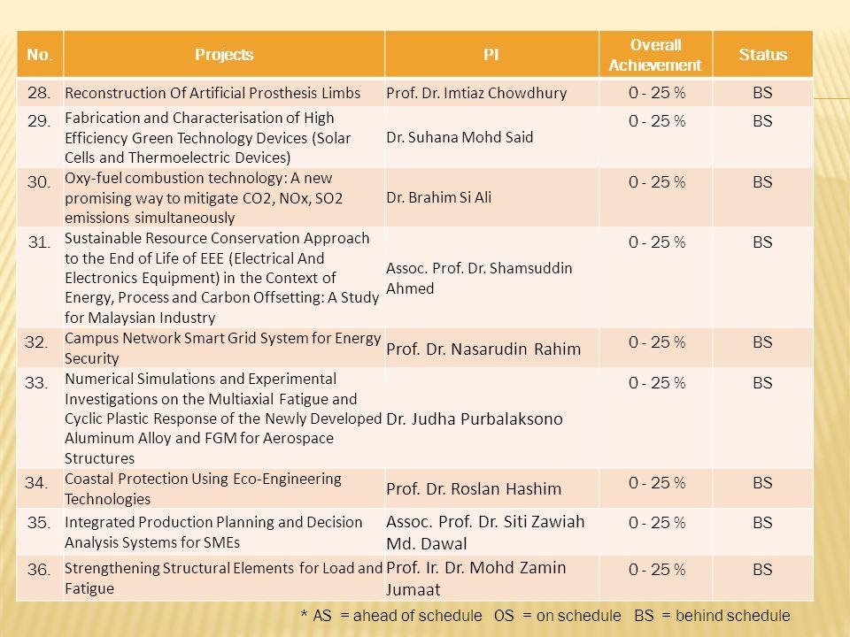 Prof. Dr. Nasarudin Rahim Dr. Judha Purbalaksono