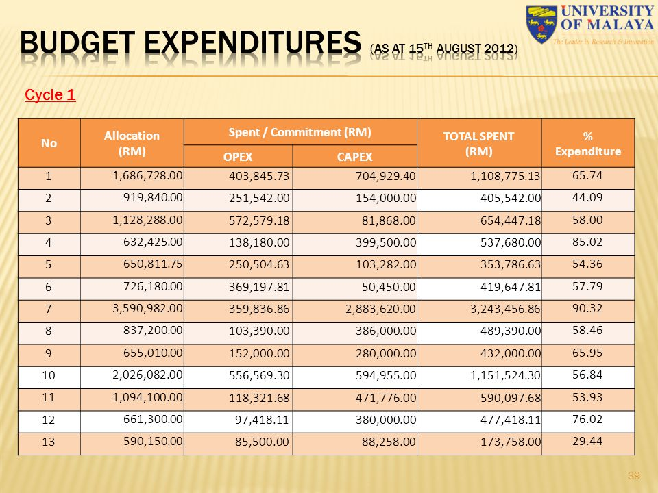 BUDGET expenditures (as at 15th August 2012)
