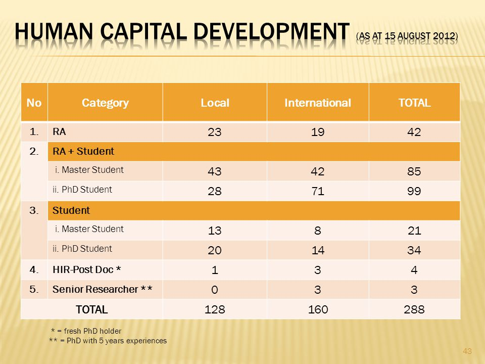 HUMAN CAPITAL DEVELOPMENT (as at 15 august 2012)