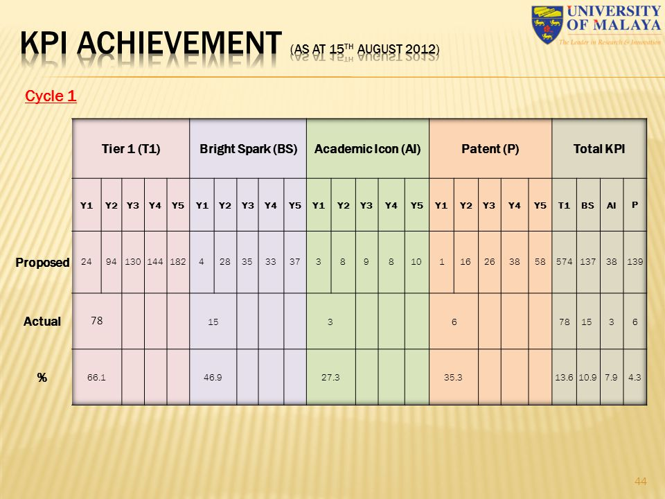 KPI ACHIEVEMENT (as at 15th august 2012)