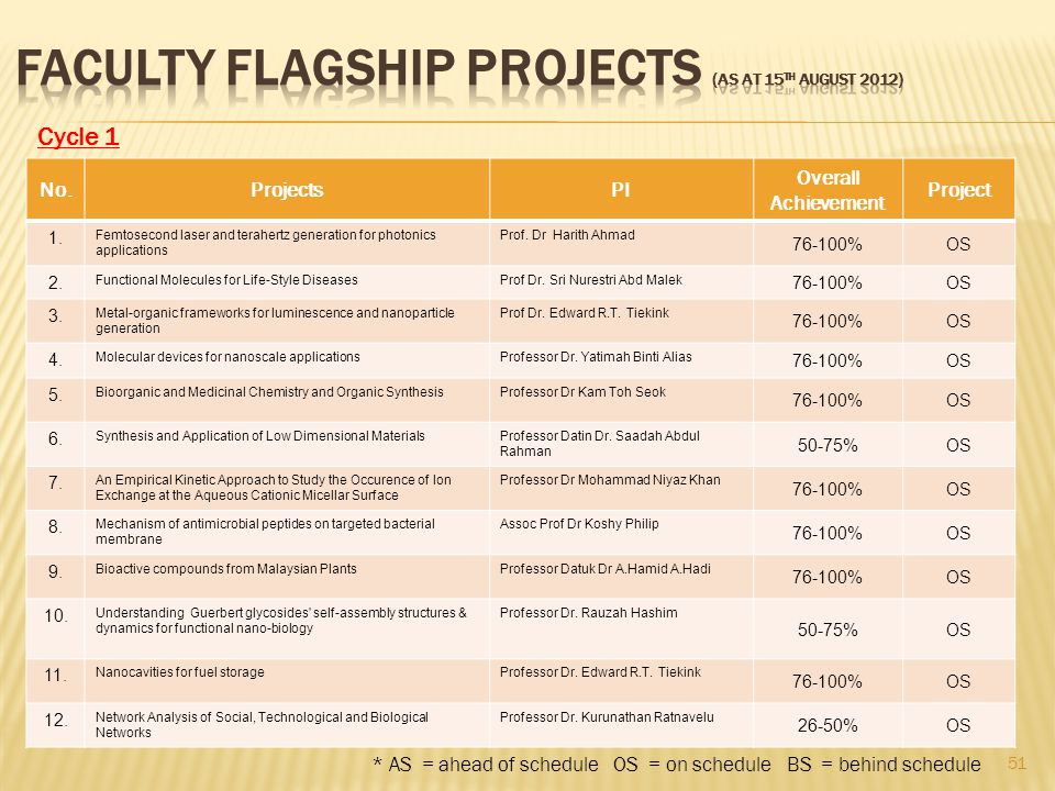 FACULTY FLAGSHIP PROJECTS (as at 15th August 2012)
