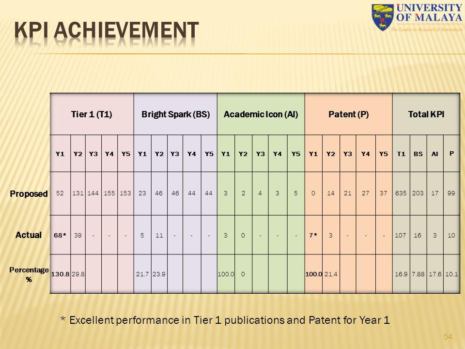 KPI ACHIEVEMENT Tier 1 (T1) Bright Spark (BS) Academic Icon (AI) Patent (P) Total KPI. Y1. Y2.