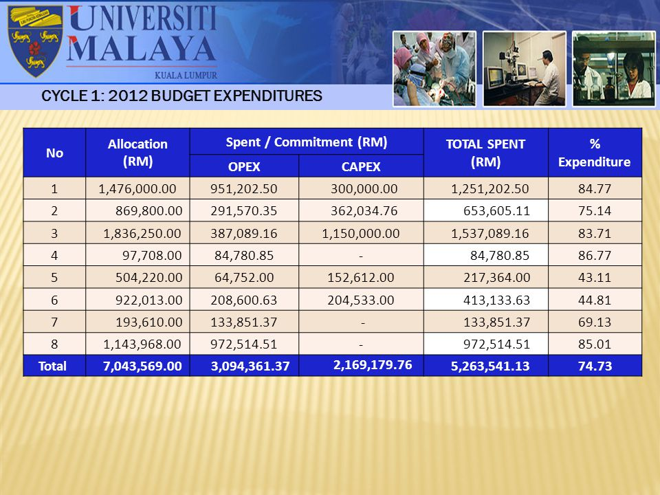 CYCLE 1: 2012 BUDGET EXPENDITURES Spent / Commitment (RM)
