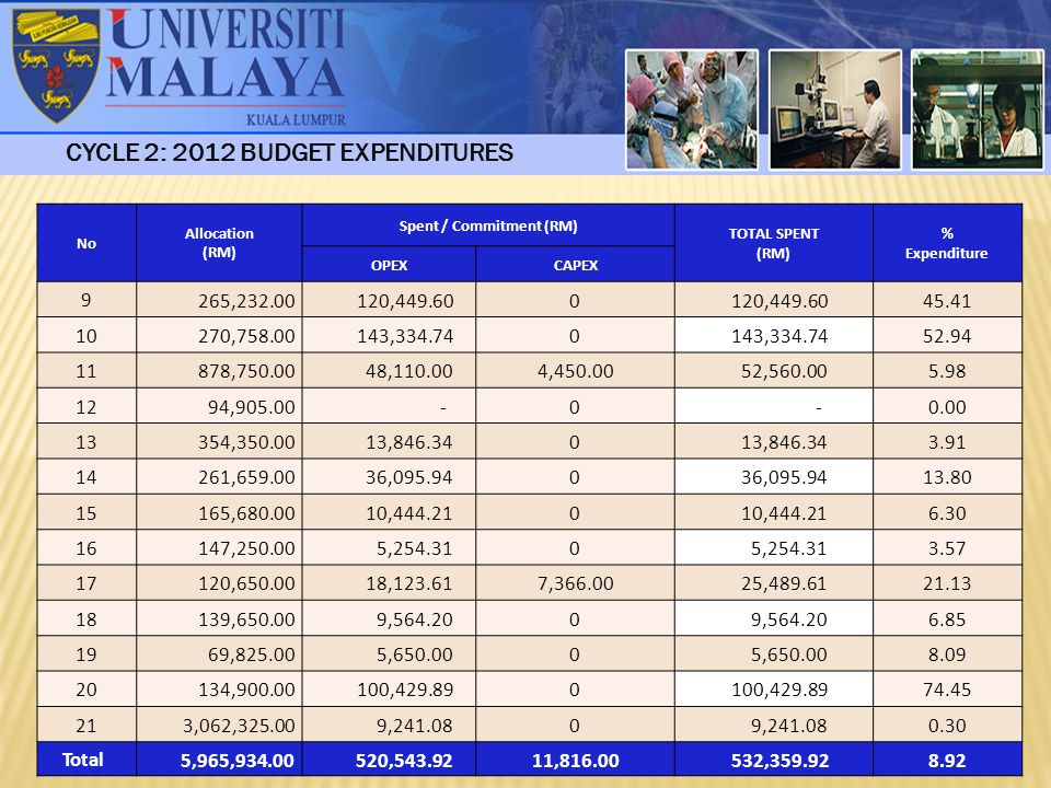CYCLE 2: 2012 BUDGET EXPENDITURES Spent / Commitment (RM)