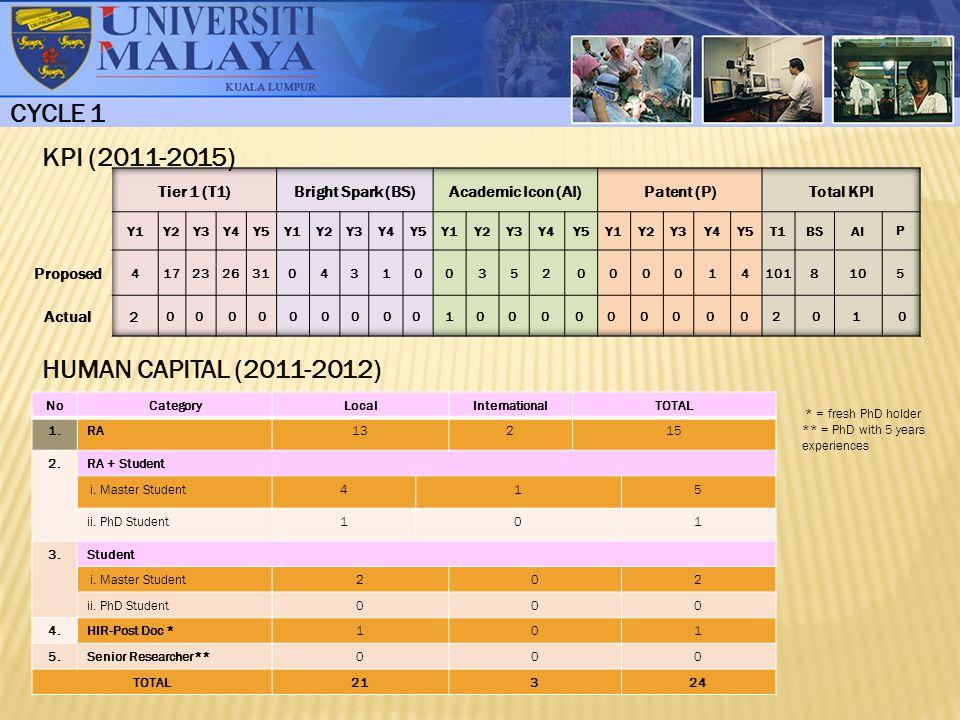 CYCLE 1 KPI (2011-2015) HUMAN CAPITAL (2011-2012) Tier 1 (T1)