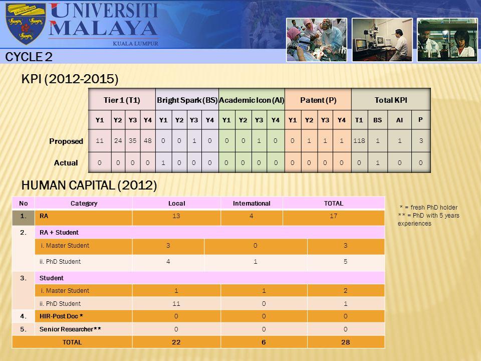 CYCLE 2 KPI (2012-2015) HUMAN CAPITAL (2012) Tier 1 (T1)