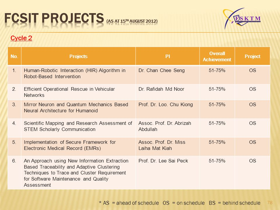 FCSIT PROJECTS (as at 15th August 2012)