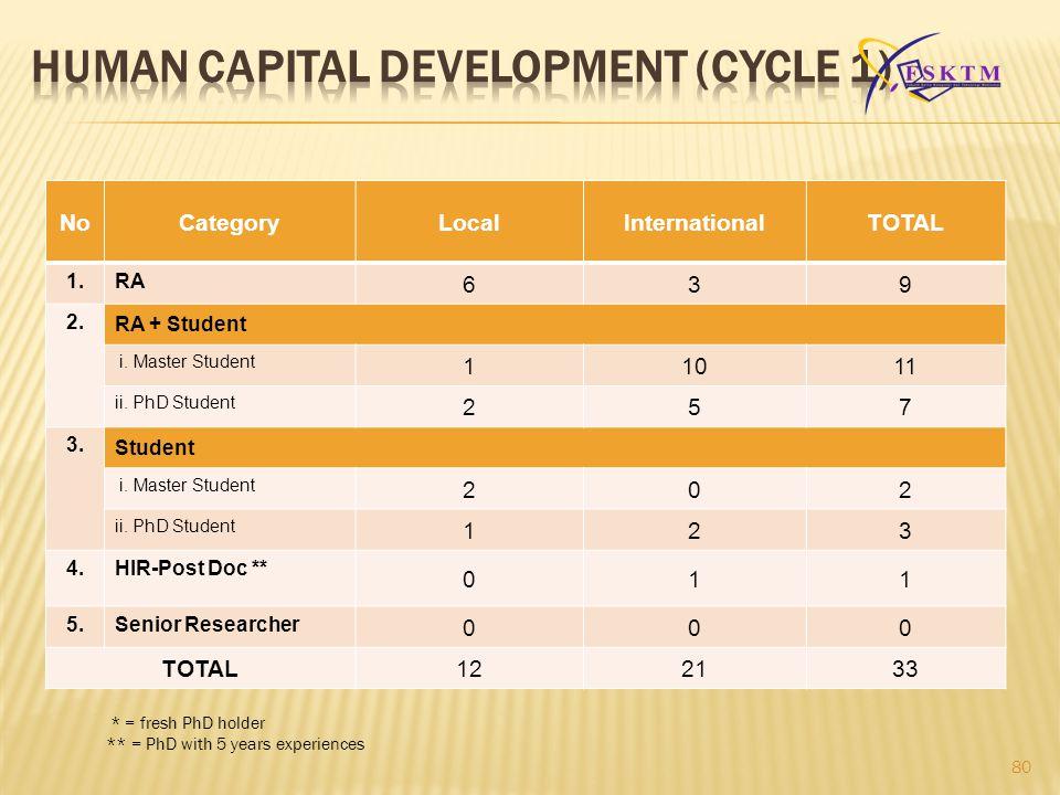 HUMAN CAPITAL DEVELOPMENT (Cycle 1)