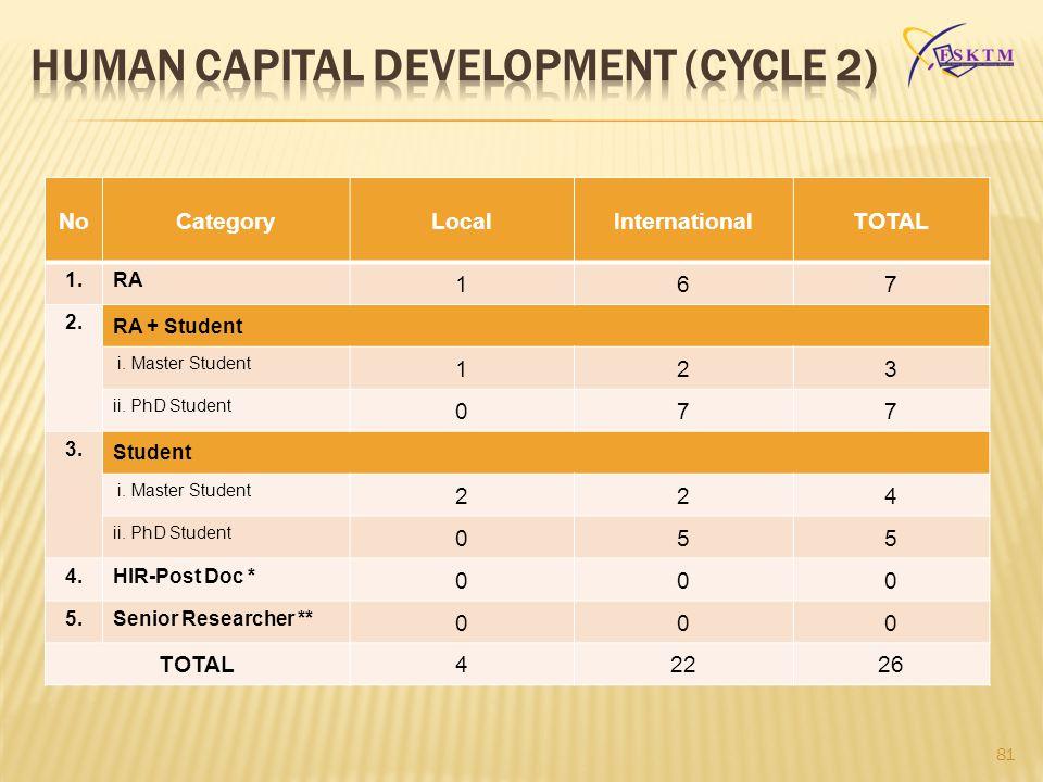 HUMAN CAPITAL DEVELOPMENT (Cycle 2)
