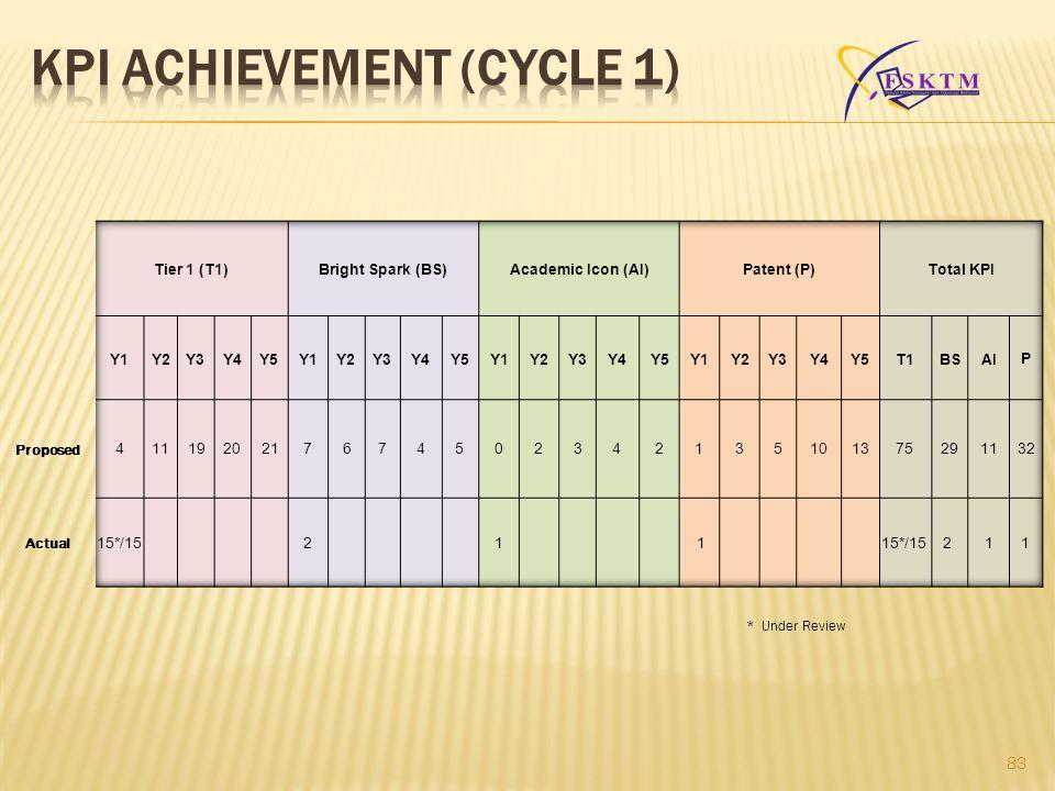 KPI ACHIEVEMENT (CYCLE 1)
