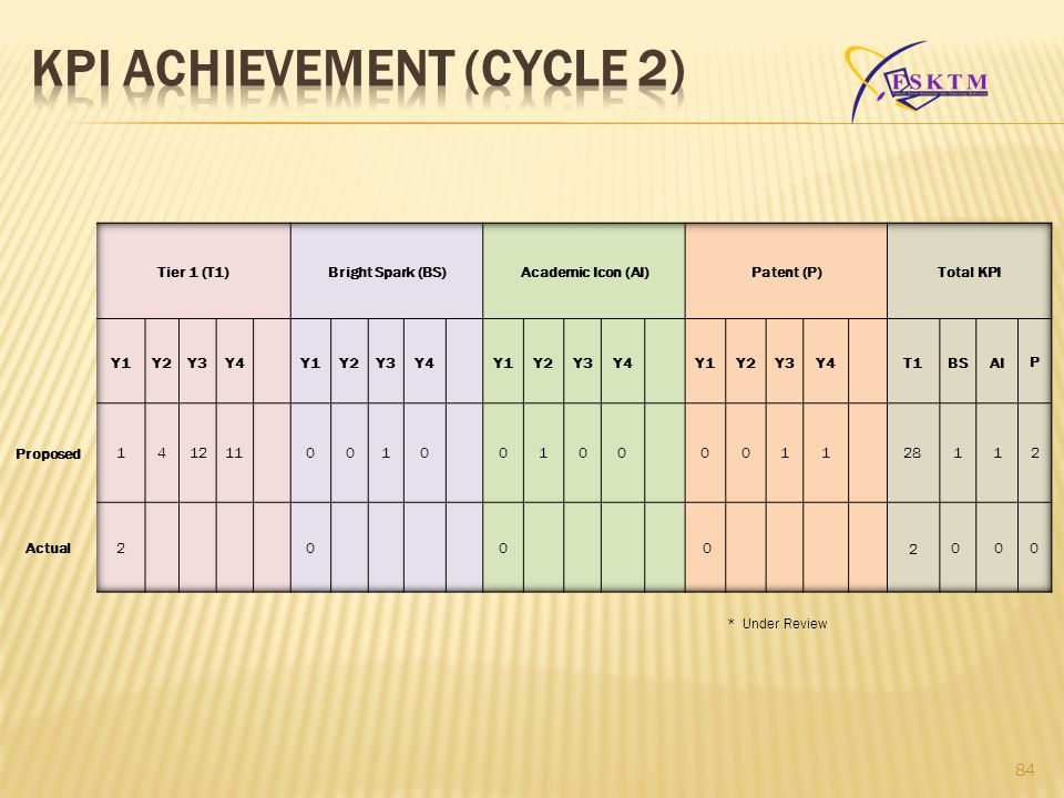 KPI ACHIEVEMENT (CYCLE 2)