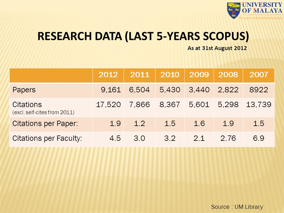 RESEARCH DATA (LAST 5-YEARS SCOPUS)