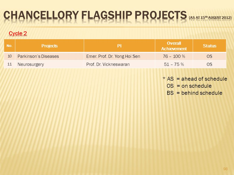 CHANCELLORY FLAGSHIP PROJECTS (as at 15th August 2012)