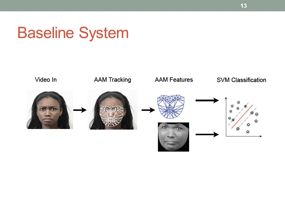 Baseline System 這篇論文採用了基於active appearance models的系統來擷取特徵,接著使用support vector machines來分類表情跟情緒,流程圖就是上面這張圖.