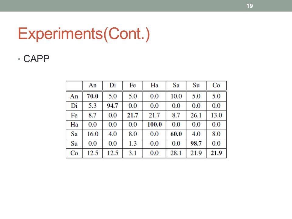 Experiments(Cont.) CAPP