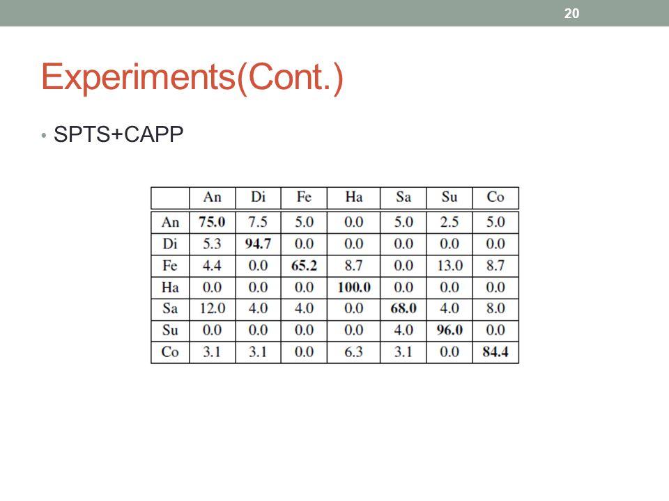 Experiments(Cont.) SPTS+CAPP