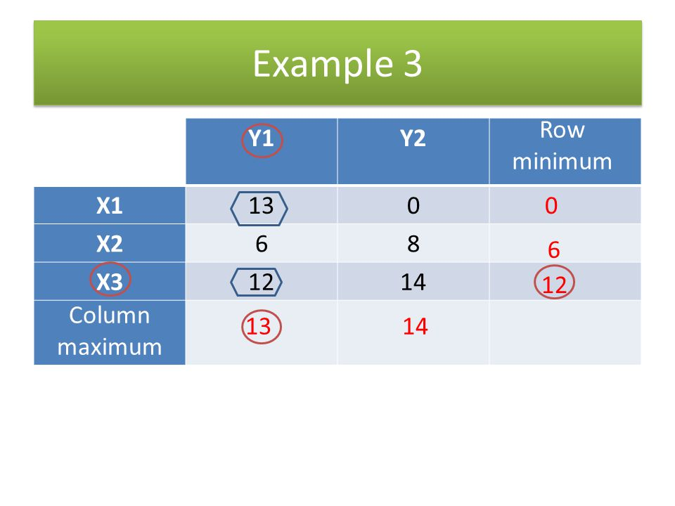 Example 3 Row minimum Y1 Y2 X1 13 X2 6 8 X3 12 14 6 12 Column maximum