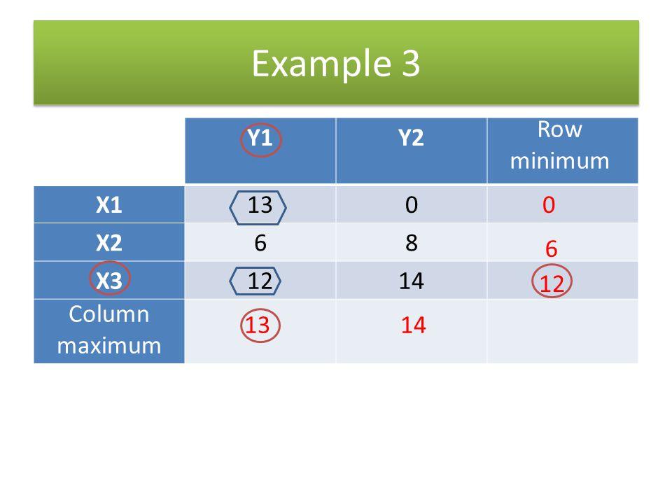 Example 3 Row minimum Y1 Y2 X1 13 X2 6 8 X3 12 14 6 12 Column maximum