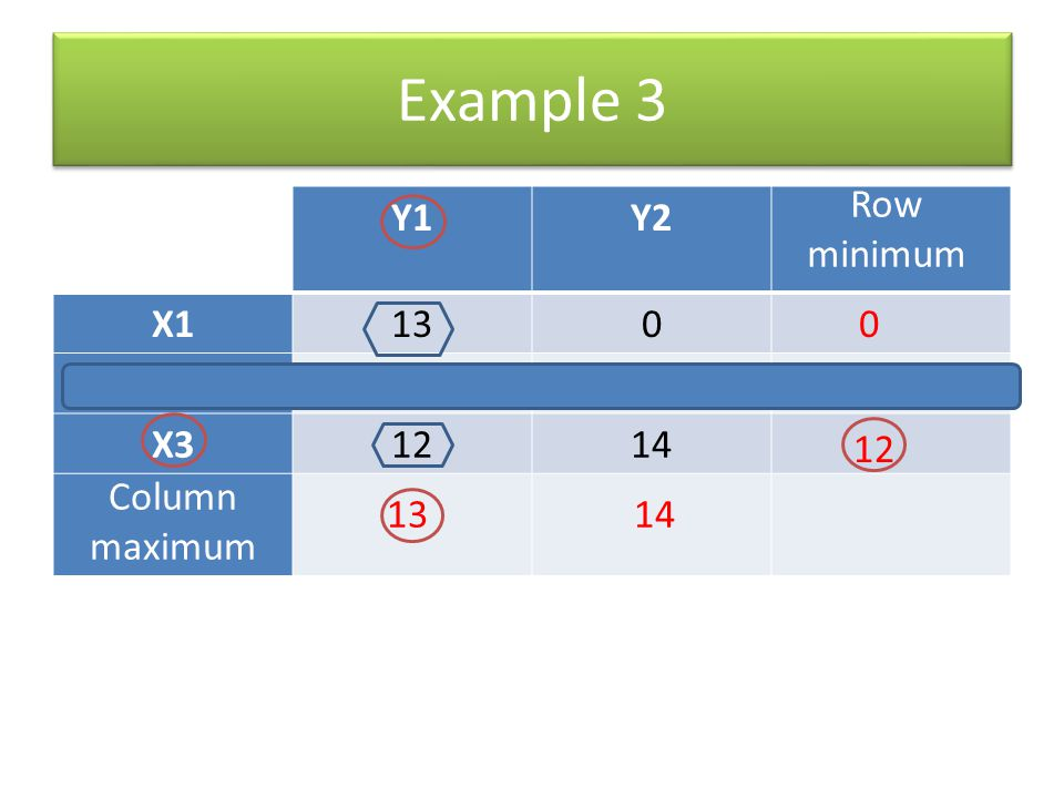 Example 3 Row minimum Y1 Y2 X1 13 X2 6 8 X3 12 14 12 Column maximum 13