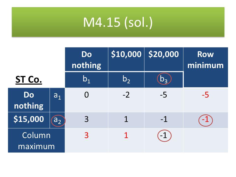 M4.15 (sol.) ST Co. Do nothing $10,000 $20,000 Row minimum b1 b2 b3 a1