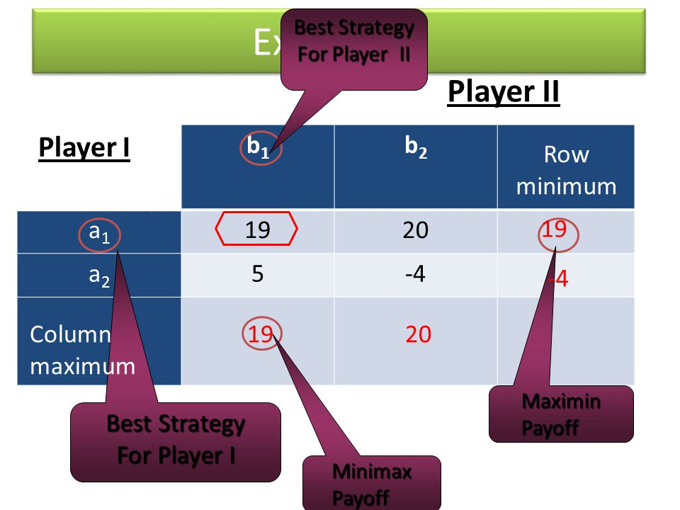 Example 1 Player II Player I b1 b2 a1 19 20 a2 5 -4 Row minimum 19 -4