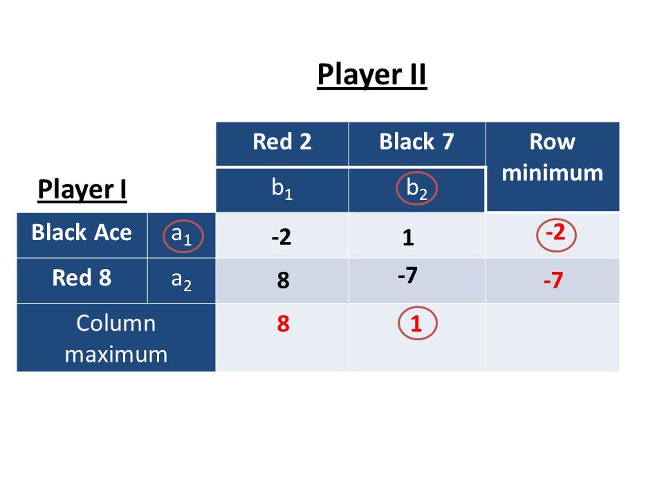 Player II Player I Red 2 Black 7 Row minimum b1 b2 Black Ace a1 Red 8